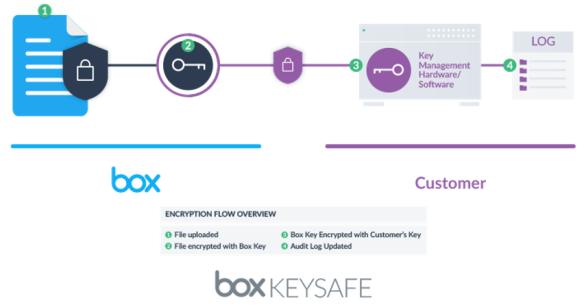 box | IBM ECM